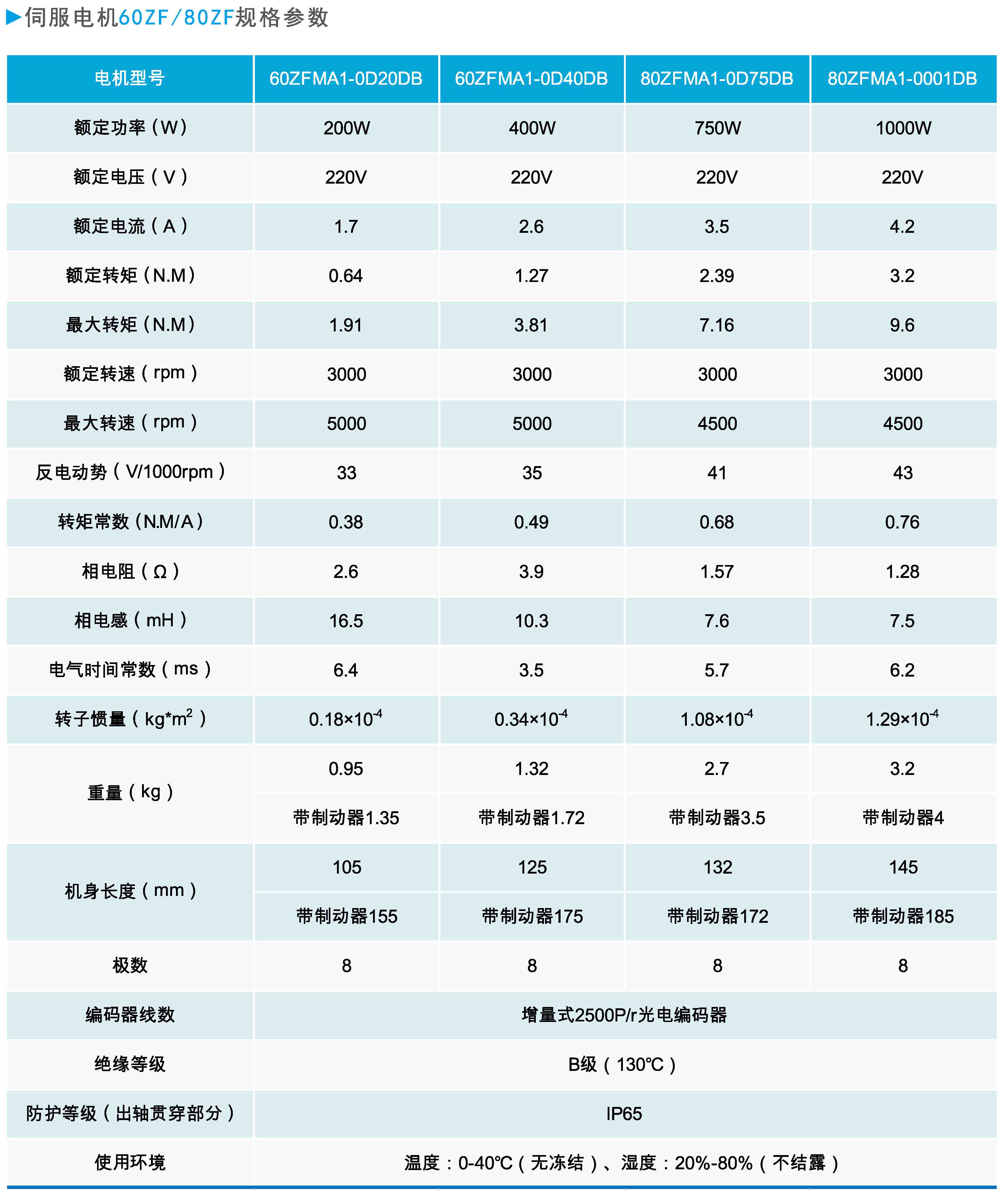 伺服电机60ZF80ZF规格参数.JPG